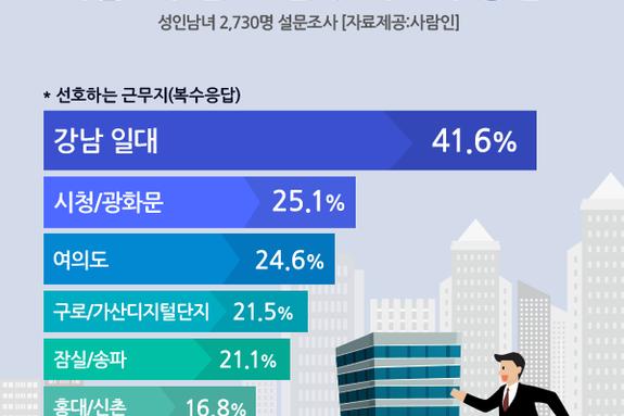 """""""성인남녀, 서울 내 선호 근무지 1위'강남'"""""""