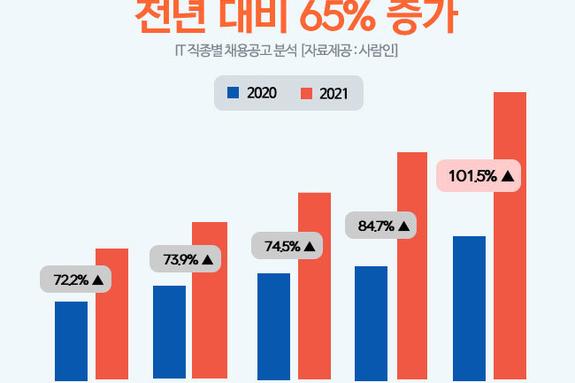 """""""올 상반기 IT 직무 공고 전년 대비 65 증가"""""""