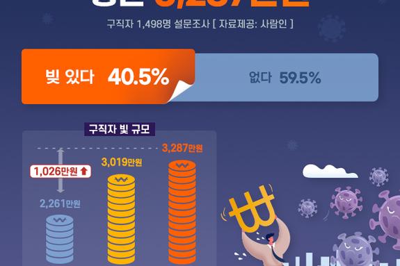 """""""코로나 세대 구직자 5명 중 2명 빚 있다…평균 3,287만원"""""""