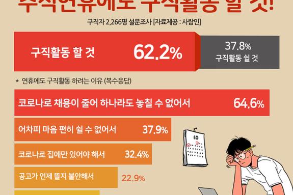 """""""구직자 5명 중 3명, 추석 연휴에도 '구직활동'할 것"""""""