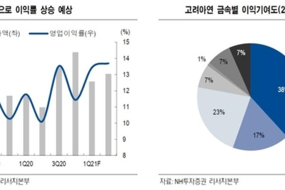 [증권사관심종목]'고려아연·동아화성·삼성에스디에스'…비상 준비 됐나