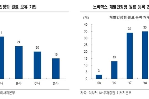 [증권사 관심종목]'삼성전자·노바렉스'…비상의 날개 펴나